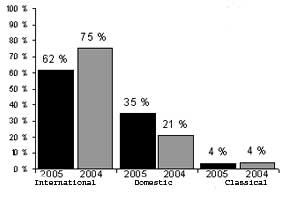Phonogram sales March 2005 - international and domestic percentages